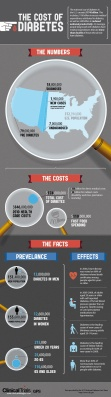 Take a look - the cost of Diabetes is pretty astounding